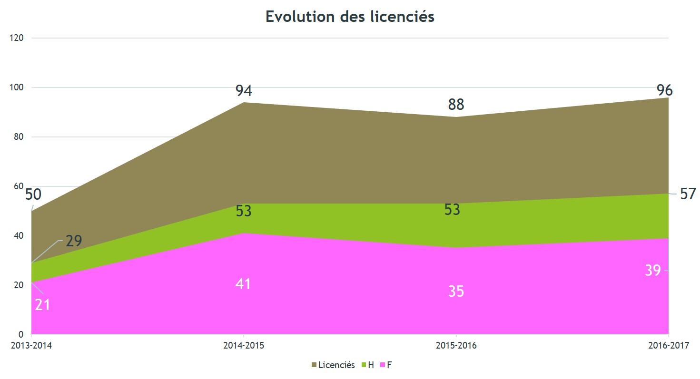 Evol licencies
